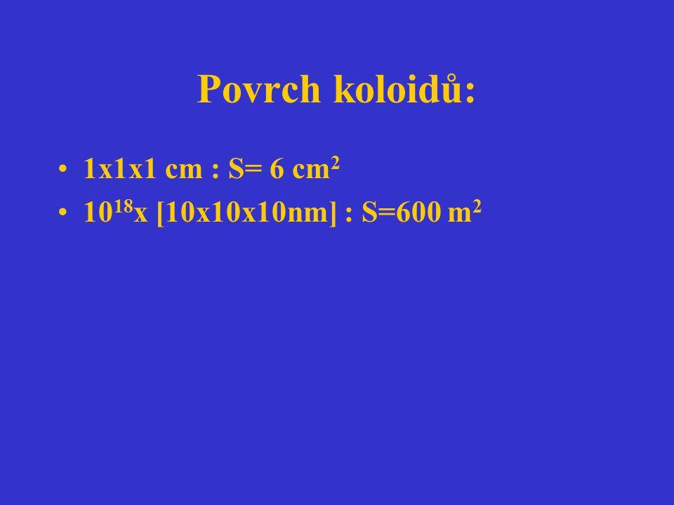 Povrch koloidů: 1x1x1 cm : S= 6 cm2 1018x [10x10x10nm] : S=600 m2